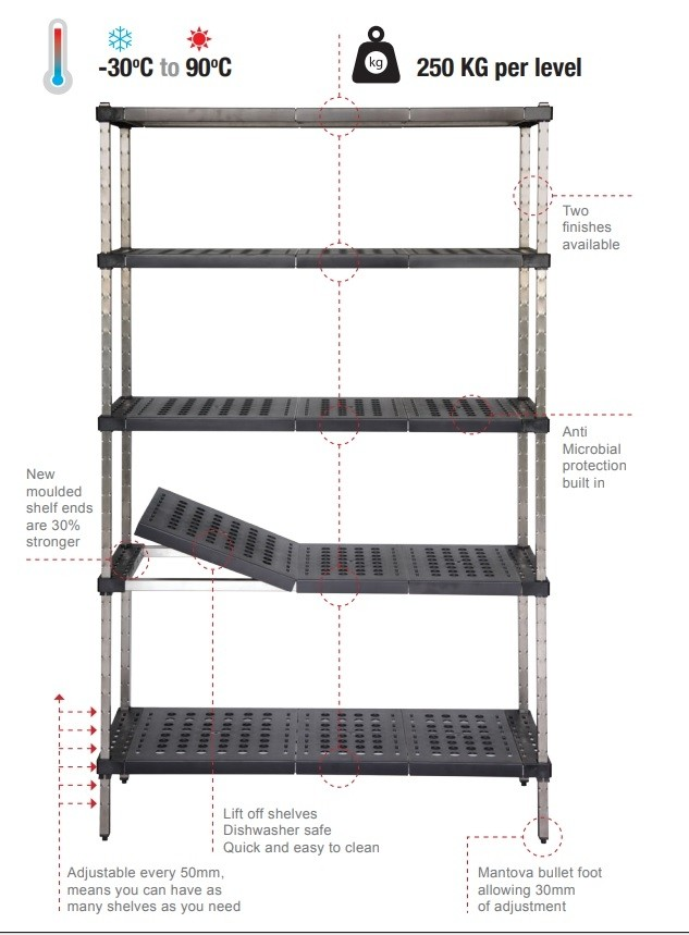 Mantova 5 Tier Post Style Shelving Galvanised Tube With ABS Shelves